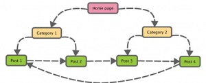 On Page optimization pic5 Internal linking
